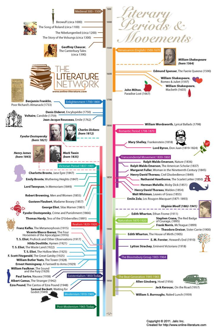 A graphical timeline representing literary periods & movements, as well as major events or authors from literature history. via The Literature Network