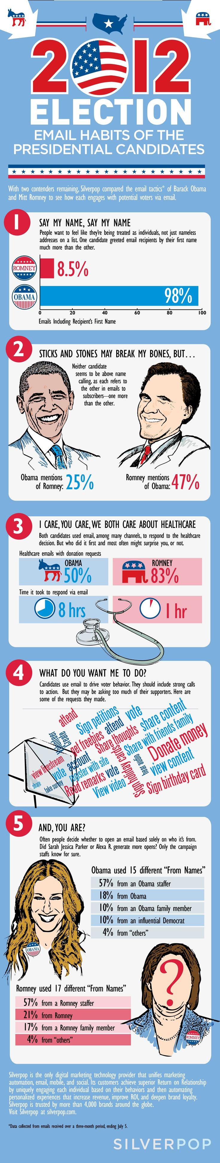 2012 Election: Email Habits Of The Presidential Candidates [INFOGRAPHIC]