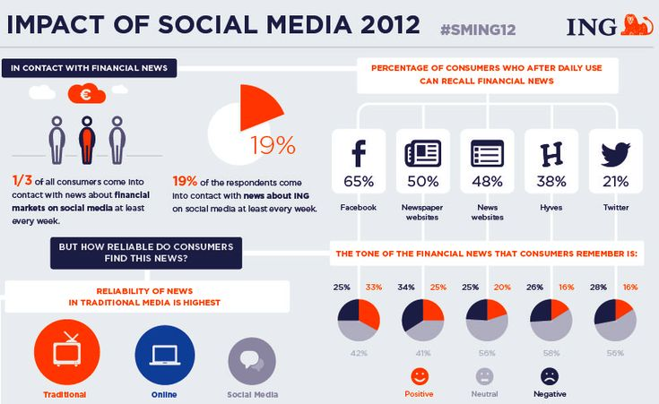 ING- onderzoek social media 2012