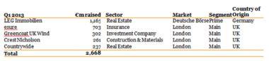 Le grand retour des IPO domestiques en détails. http://pwc.to/16I3yHM