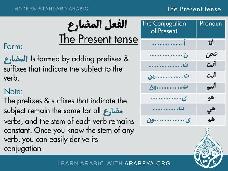 Arabic Verb Chart – Wonderful Image Gallery