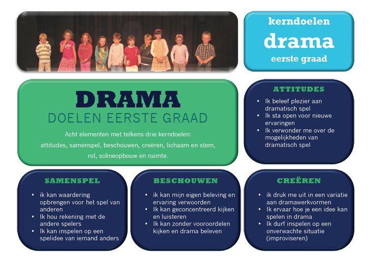 dramadoelen voor de eerste graad lager onderwijs