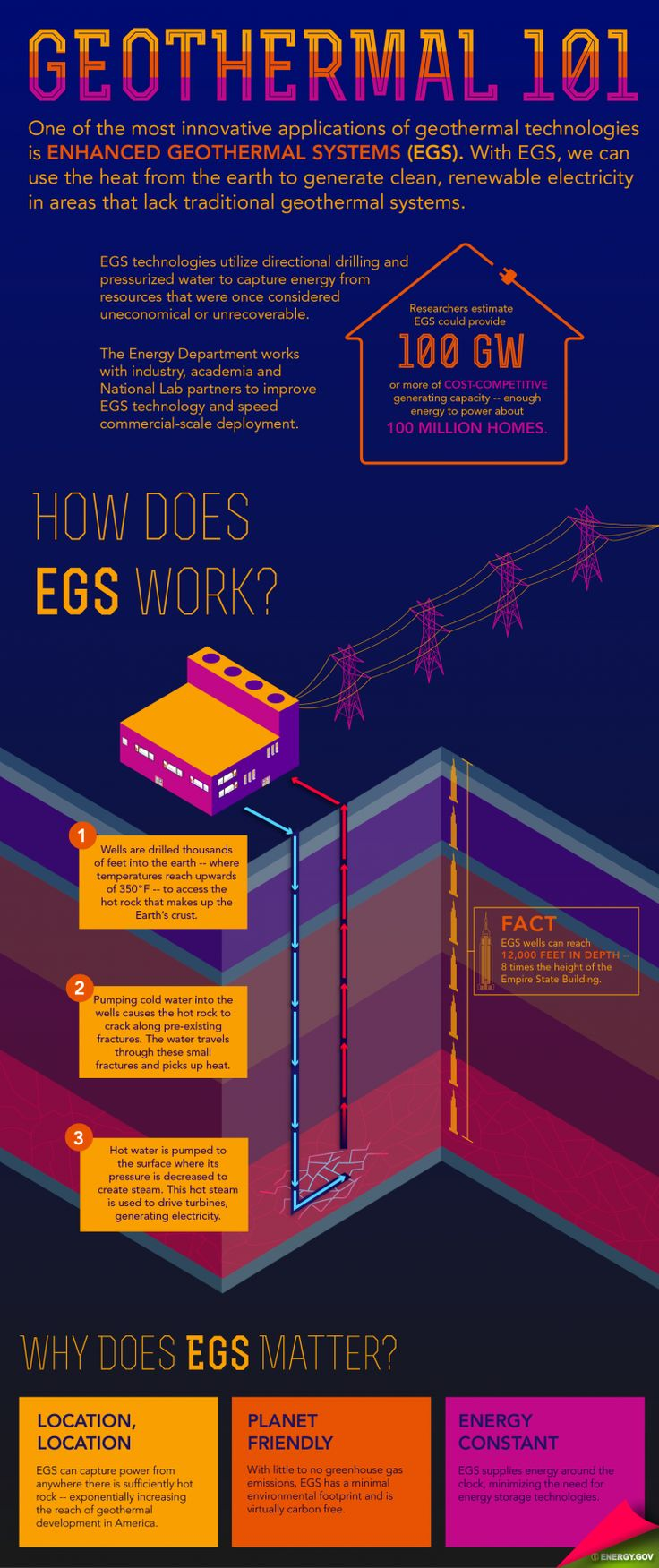 Learn the basics of enhanced geothermal systems technology. I Infographic by Sarah Gerrity.