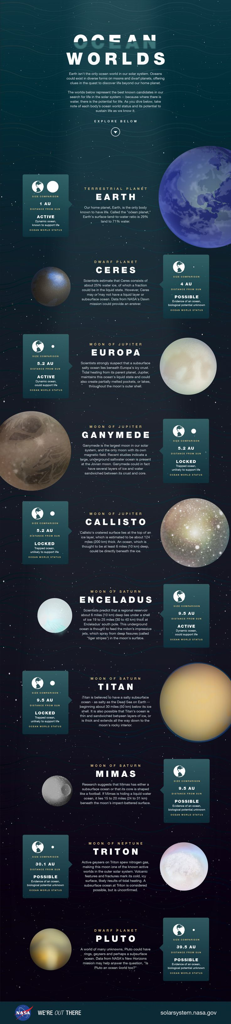 This illustration depicts the best-known candidates in our search for life in the solar system.