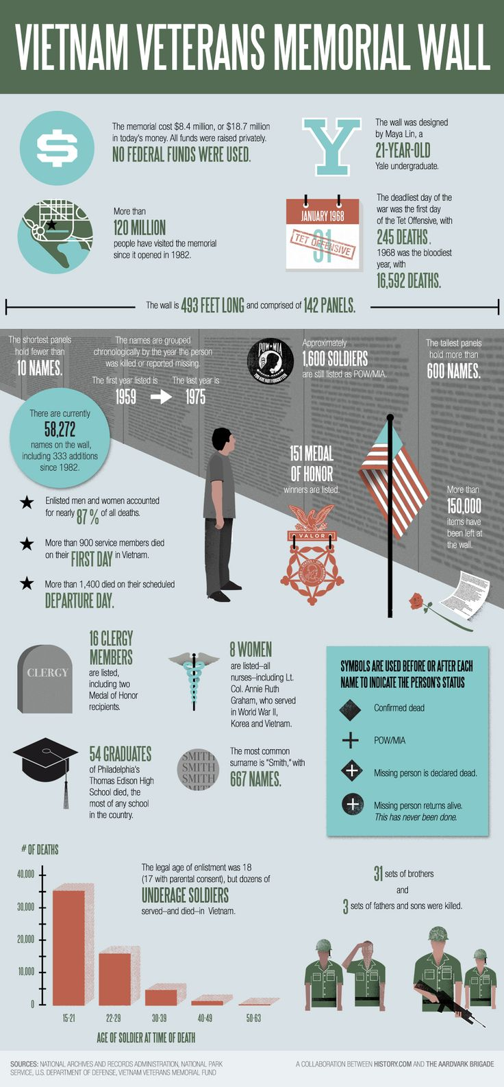 history, history channel, vietnam in hd, vietnam wall infographic