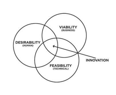 You need these 3 things for best innovation.