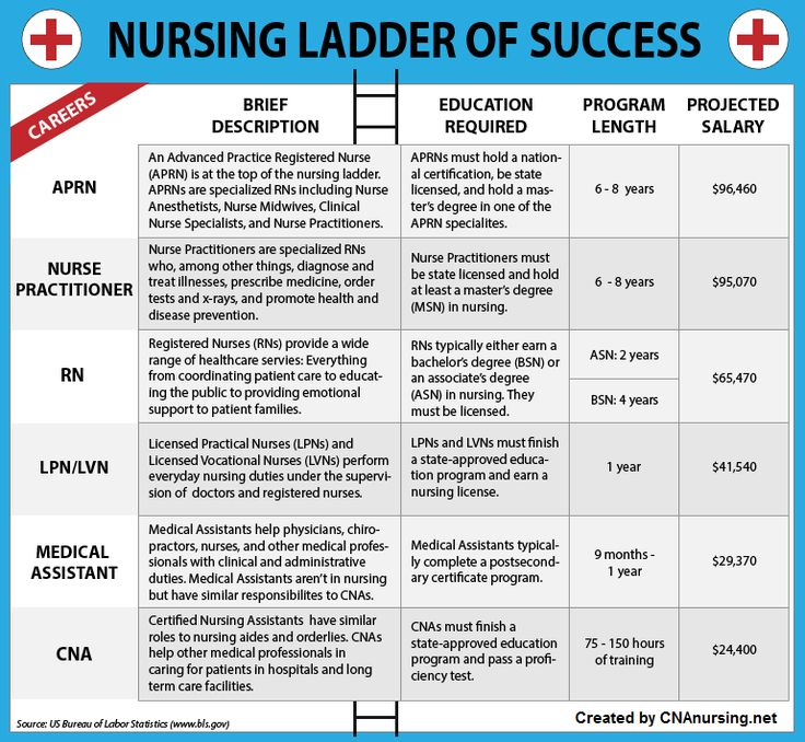 Becoming a CNA is not only a good career, it's also a great way to gain nursing experience and get your foot in the healthcare door. Many people start off as CNA's and eventually become registered nurses, nurse practitioners, and sometimes even doctors. Take a look at the different levels of nursing and how each …