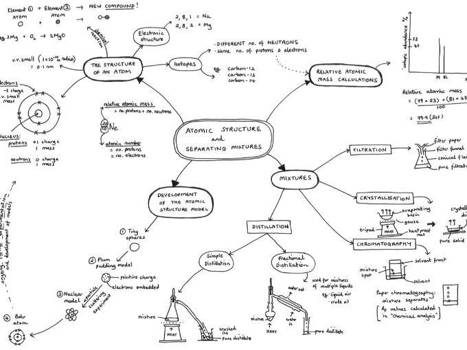Mind Maps for ALL of the Chemistry Content of AQA GCSE