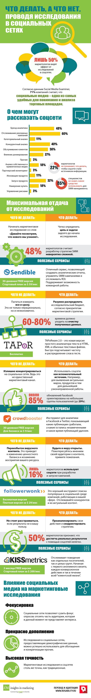 Исследования в соцсетях: что делать, а чего избегать. Инфографика - #smm #seo smm2you.wordpress.com