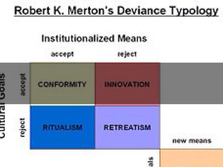 Robert Merton's strain theory. Cultural goals v. Institutional Means.