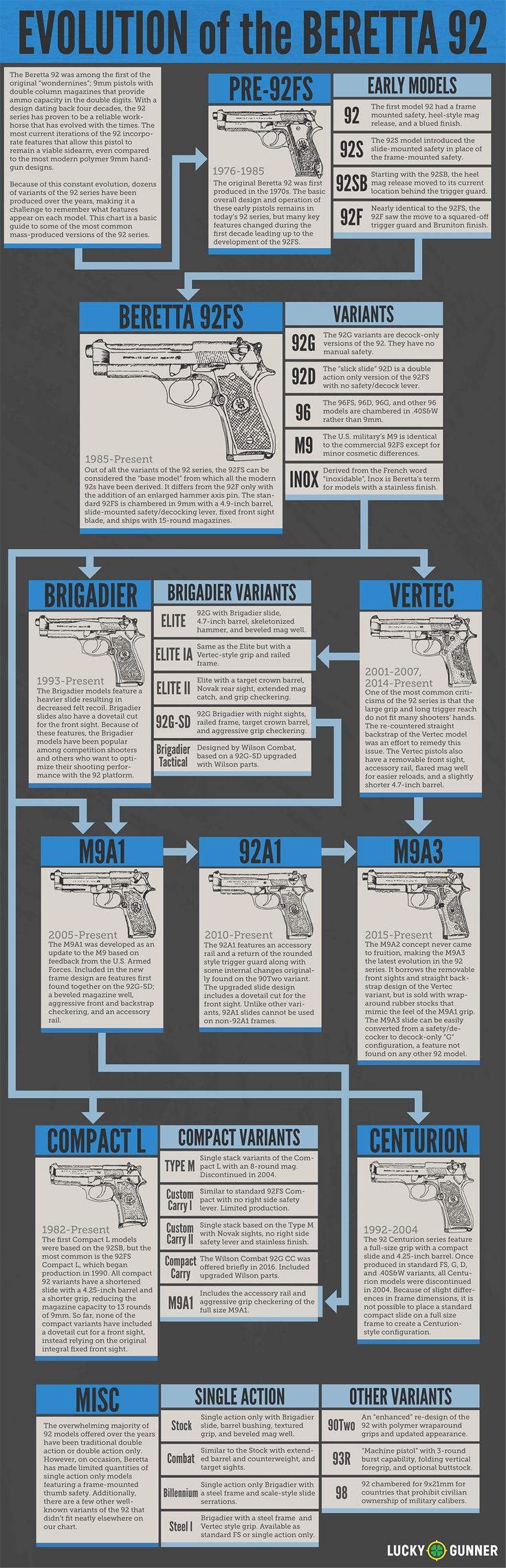 Evolution of the Beretta 92