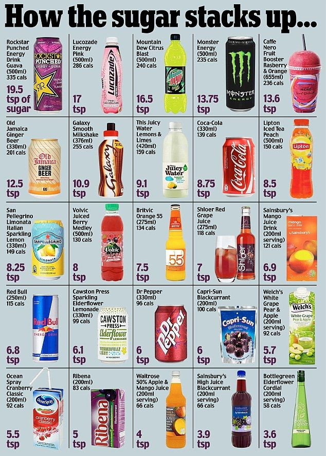 Sweet tooth: This graphic shows how many teaspoons of sugar are in each of the fizzy drink...