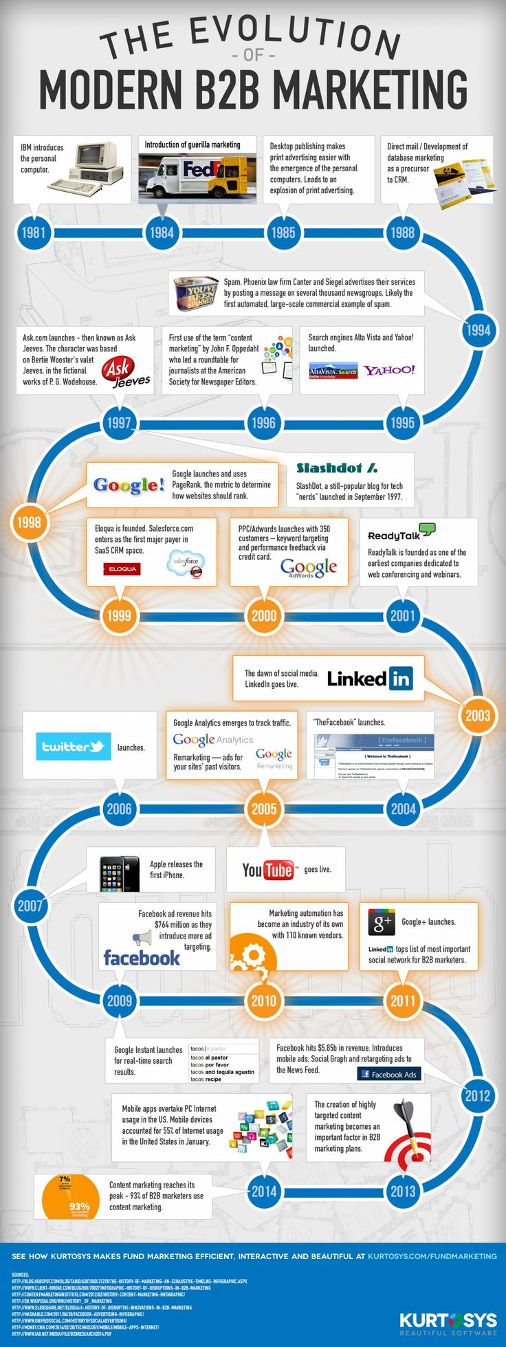The Evolution of Modern B2B Marketing