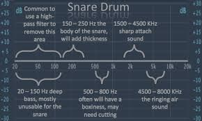 Mixing Snare Drums