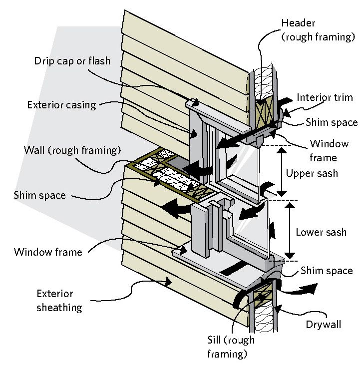 1000 ideas about double hung windows on pinterest for Parts of an exterior window