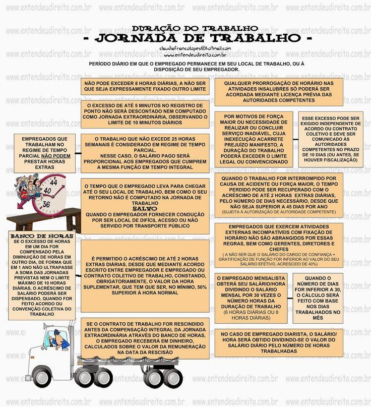 ENTENDEU DIREITO OU QUER QUE DESENHE ???: DURAÇÃO DO TRABALHO - JORNADA DE TRABALHO