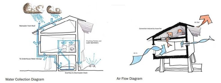 hacer planos ecológicos #casasecologicasideas