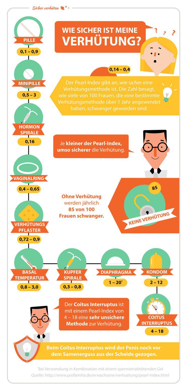 Infografik 'Wie sicher ist meine Verhütung' für DR. KADE / BESINS Pharma GmbH