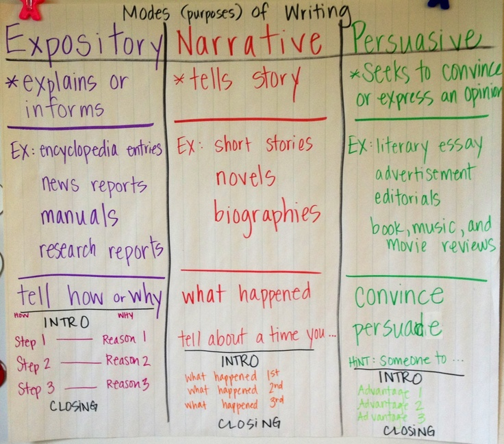 narrative vs expository anchor chart