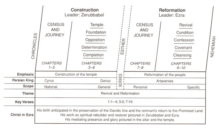 Restoration And Reformation - Church of Christ