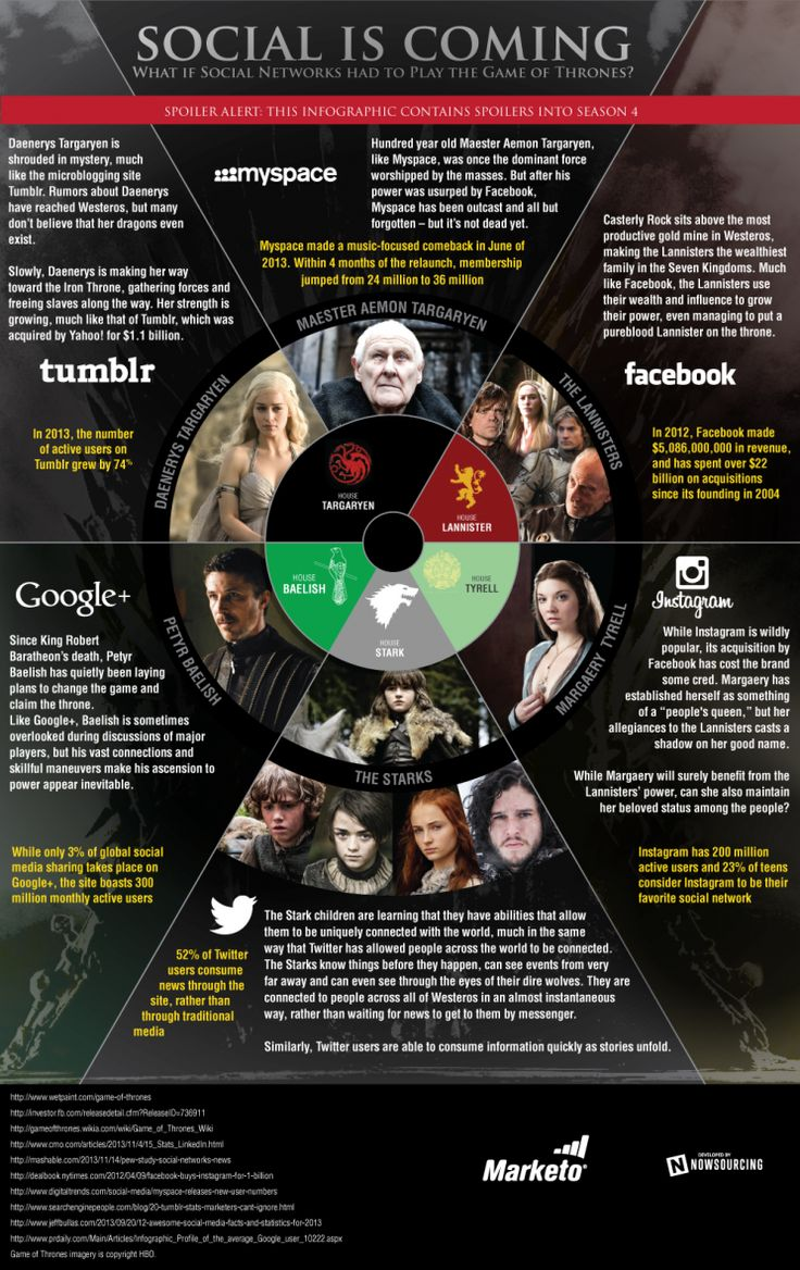 If social networks played the Game of Thrones