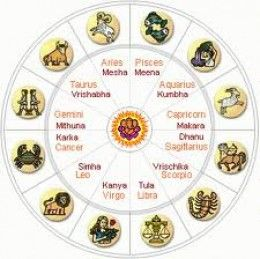 Zodiac Signs, the Indian Astrology Hindi Alternates