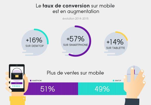 Taux de conversion sur mobile pour les sites e-commerce