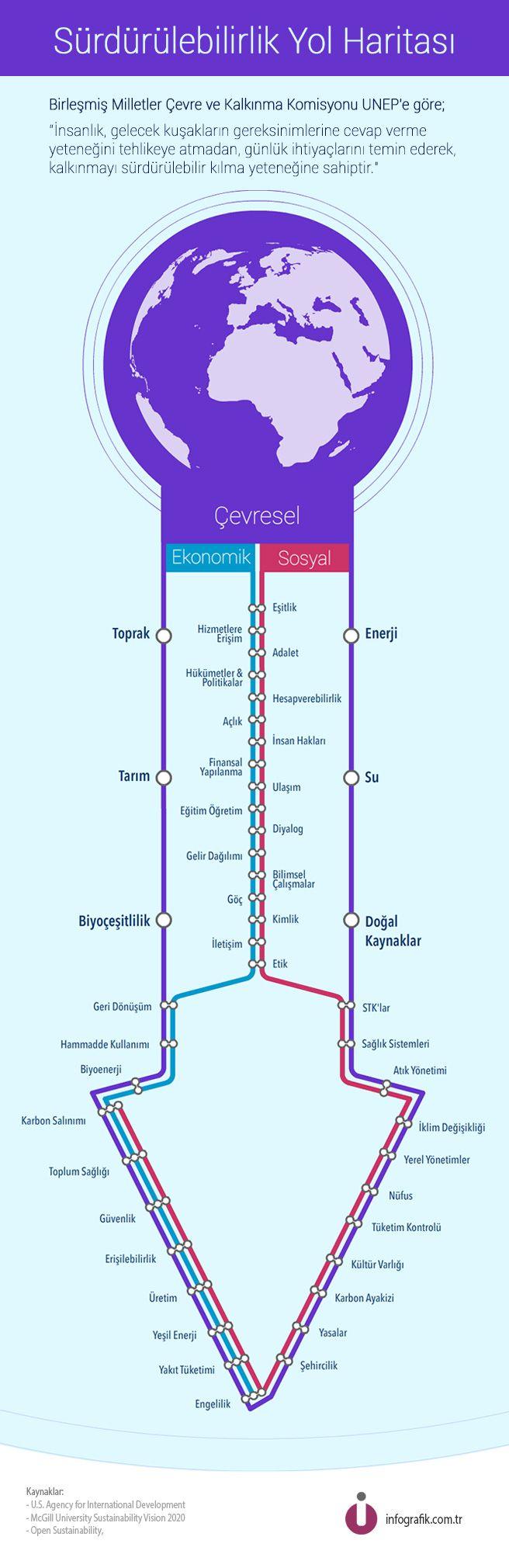 Sürdürülebilirlik Yol Haritası #infografik #gelecekgunu
