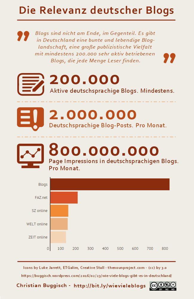 Wie viele Blogs gibt es in Deutschland? – Christian Buggischs Blog