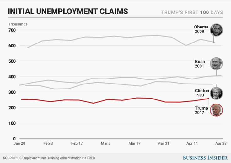 Trump's first 100 days: Here's how they compare with Obama's, Bush's, and Clinton's  -  April 29, 2017:     THE LOWEST INITIAL UNEMPLOYMENT CLAIMS  -    Another big jobs-market indicator is the weekly count of Americans applying for unemployment benefits for the first time. Economists and market watchers say this number is a good proxy for the rate of layoffs in the economy, as people who have recently lost their jobs tend to quickly apply for benefits.    MORE...
