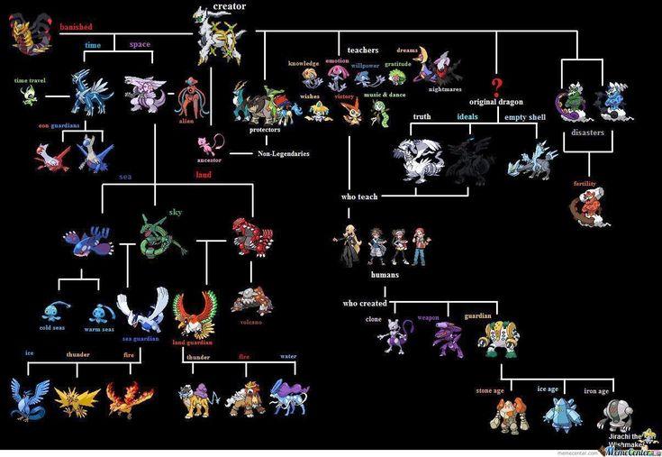 Pokemon Legendary Chart | Pokemon Chart Of Legendarys - Meme Center
