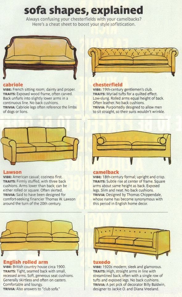 Sofa styles chairs sofas and pillows pinterest - Different types of sofas ...