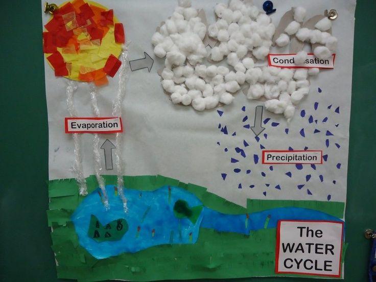 ο κύκλος του νερού νηπιαγωγείο με μια τρισδιάστατη