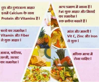 diabetic diet plan in hindi language
