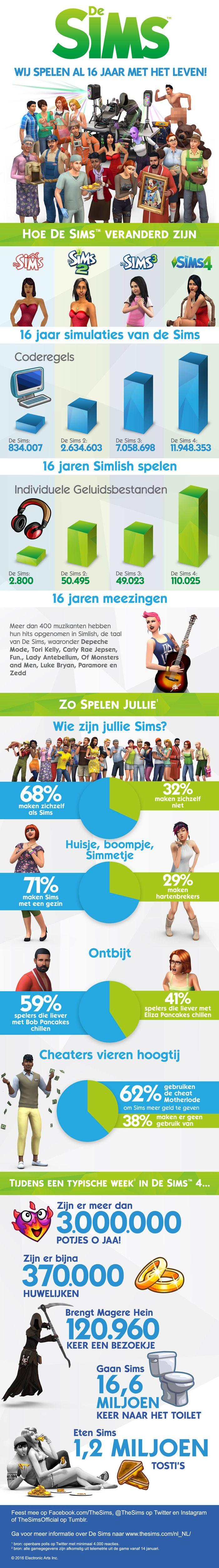 De Sims bestaat 16 jaar | Female-Gamers