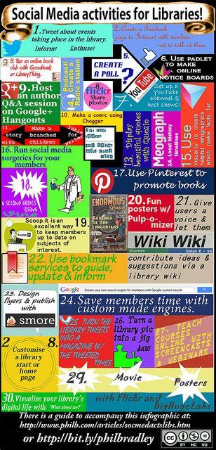 Phil Bradley Social media activities for libraries, via Flickr. http://www.flickr.com/photos/philbradley/8638884307/