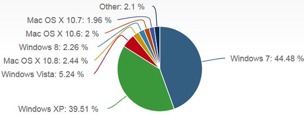 Windows 8 ekes out 2.2 percent market share.  Microsoft's newest OS ended January with a market share just behind that of Mac OS X 10.8,