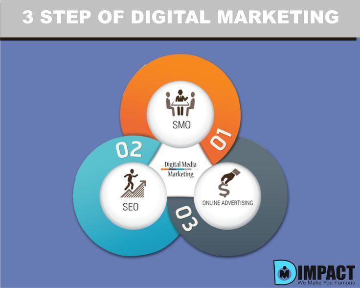 3 Step of Digital Marketing #DMImpact #We_Make_You_Famous #Digital_Marketing #DMImpact_We_Make_You_Famous #DM_IMpact #SEO #SMM #Web_Design #Email_Marketing #Pay_Per_Click #Instagram #Facebook #Pinterest #Twitter #Blog #Youtube #Google_Plus #Search_Engine_Optimization #Social_Media_Marketing #Online_Display_Ads #Mobile_Marketing #Wordpress #Promotion #Web_Page #Search_Engine_Marketing #Web_Analytics #Video_Marketing #SEO #SEM #SMO #SMM