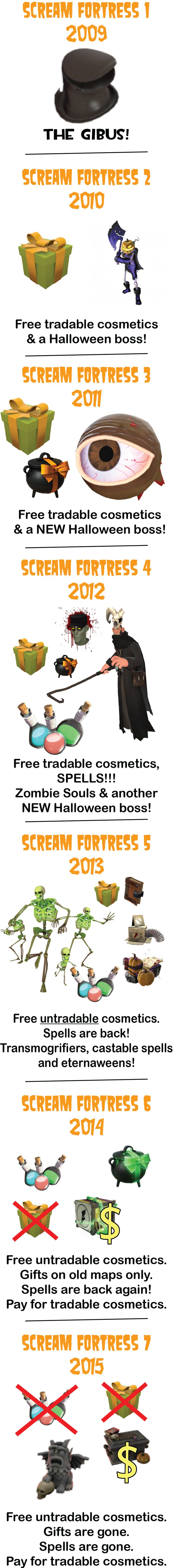 The rise (and fall) of Scream Fortress #games #teamfortress2 #steam #tf2 #SteamNewRelease #gaming #Valve