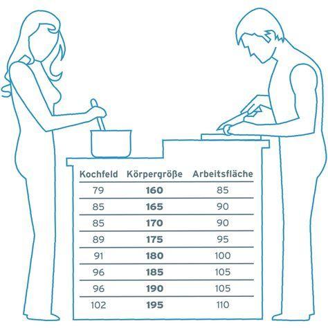 """Read More""""113249972 jpg (JPEG Imagen, 360/ u00d7 458 p/u00edxeles)"""", """"Todas las Medidas de una Cocina - Kansei"""", """"Keuken hoogtes en werkblad."""", """"Medidas co"""