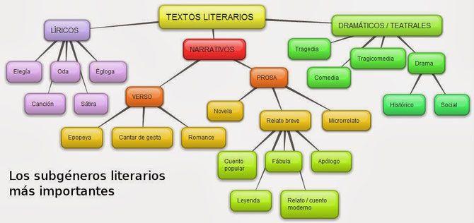 Los géneros literarios con sus subgéneros.
