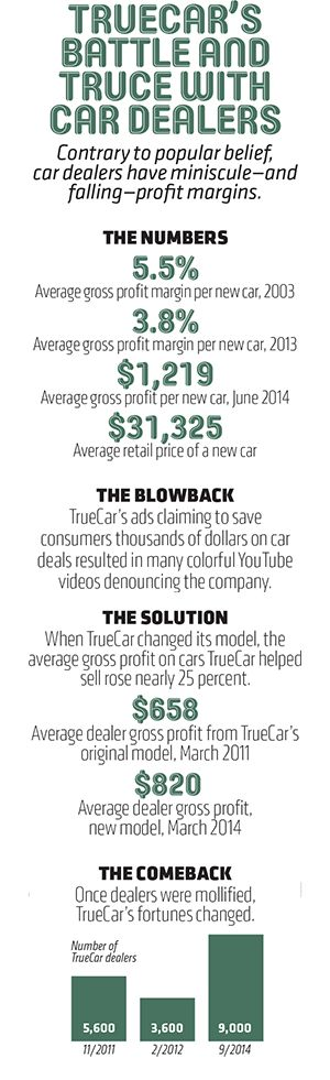 The war between auto dealers and TrueCar, a company that wanted to change car sales.