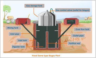 http://bio-gas-plant.blogspot.fr/2011/05/biogasplant-picture.html