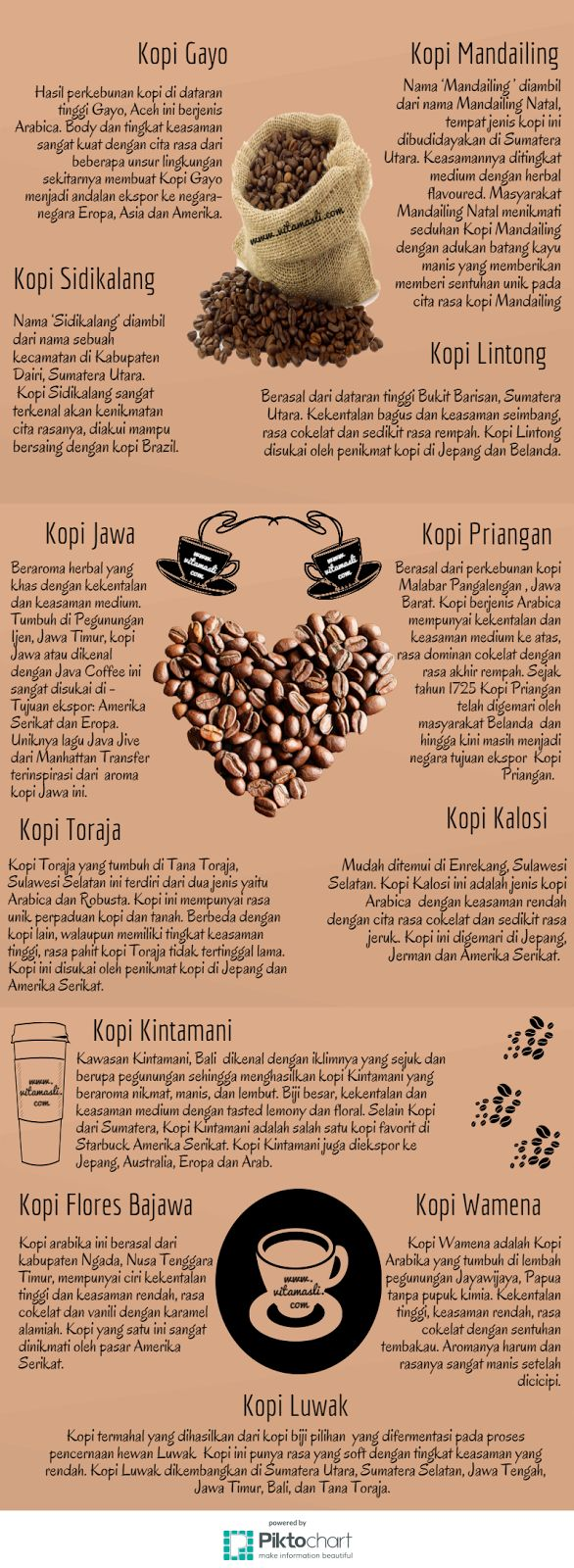 Hari Kopi Sedunia dan Kopi Indonesia ~ Vita Masli, An Excited Blogger