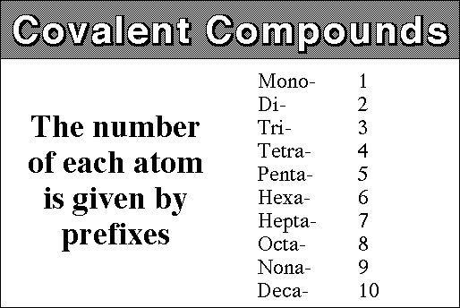 Covalent Naming Prefixes