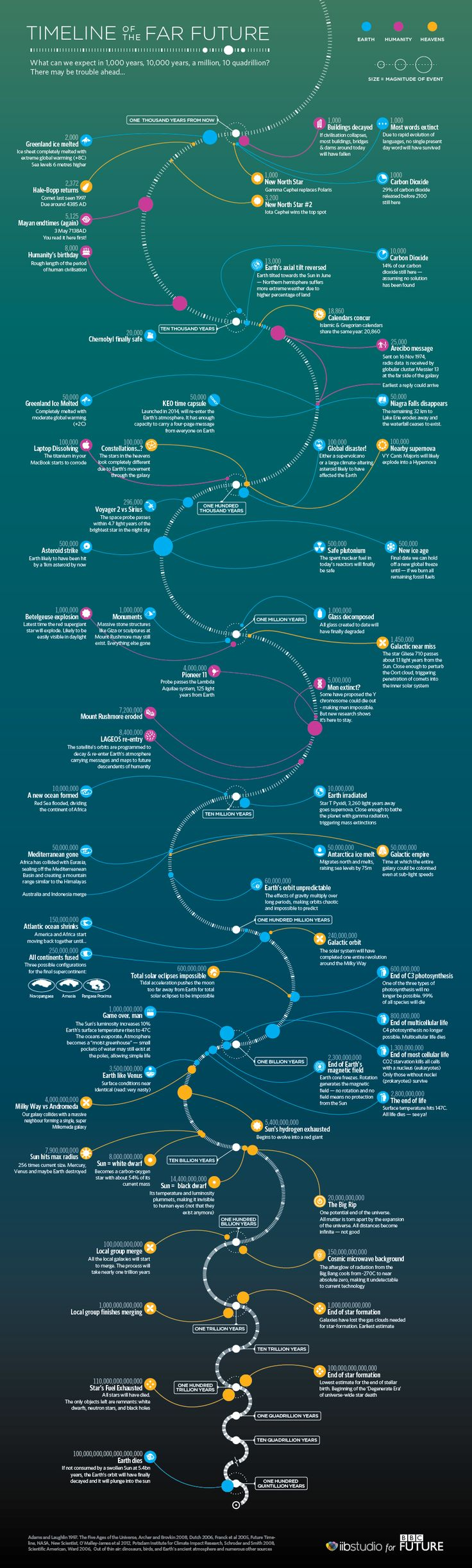 Timeline Of The Far Future   #Infographic #Future #Timeline