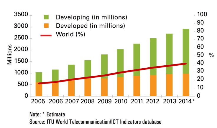 60% of world's population still won't have Internet by the end of 2014