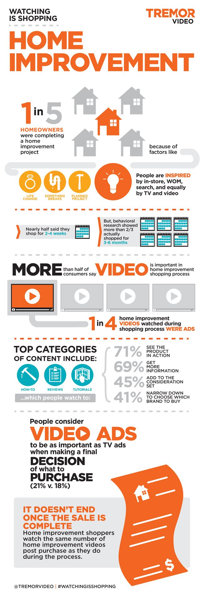 #Infographic: Home Improvement Shoppers Use #OnlineVideo More Than TV
