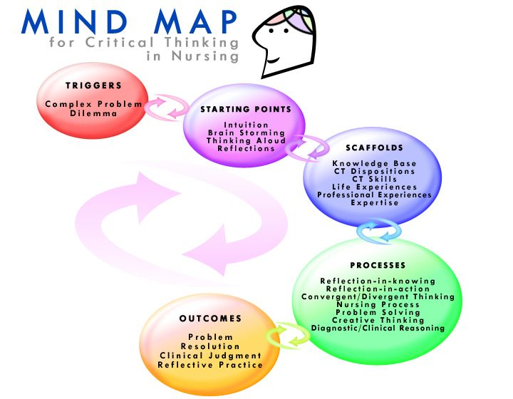 59 Best Images About Healthcare Mind Maps On Pinterest