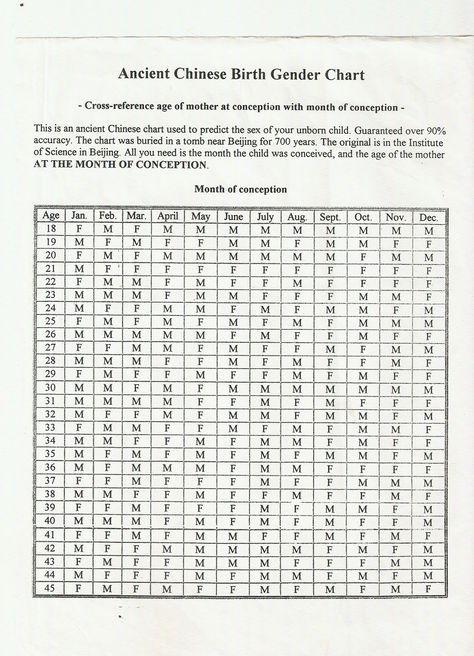 Chinese birth calendar